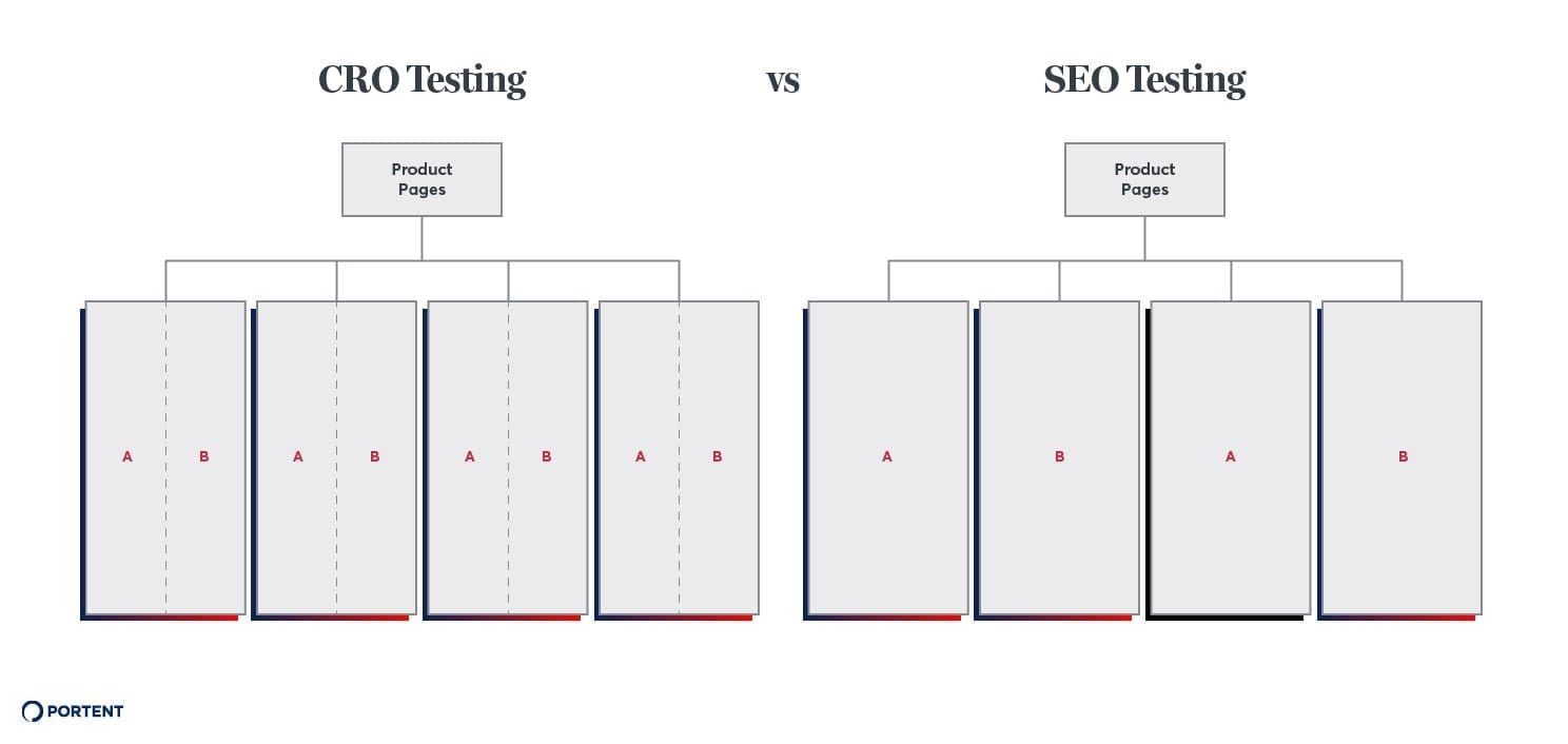 https://www.portent.com/blog/seo/seo-a-b-testing-with-google-tag-manager.htm